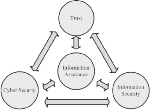 Correlation of cybersecurity and information security